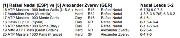 El cara a cara entre Rafa Nadal y Alexander Zverev. 5-2 Rafa, 3-0 en tierra, pero ha perdido los dos últimos, si bien en indoor y superficie rápida
