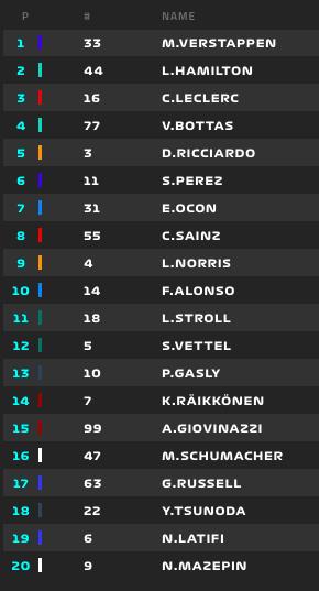 Vuelta 1/66   F1 2021, GP de España  La parrilla después de esta primera vuelta