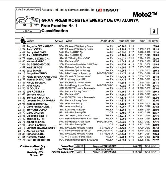 Clasificación FP1 de Moto2