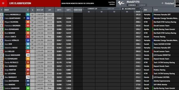 Así ha quedado la clasificación tras la FP3 de MotoGP