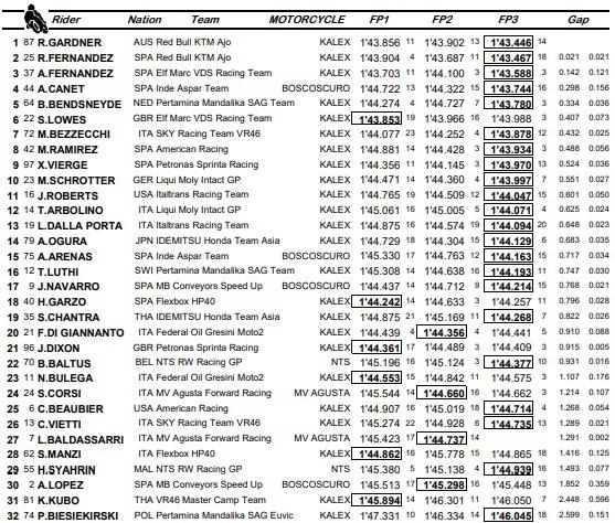 Estos son los tiempos de todos los pilotos de Moto2 en las tres sesiones de entrenamientos libres.