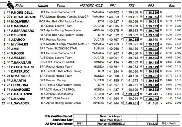Estos son los tiempos de todos los pilotos de MotoGP en cada una de las tres sesiones de entrenamientos libres en el Circuito de Montmeló.