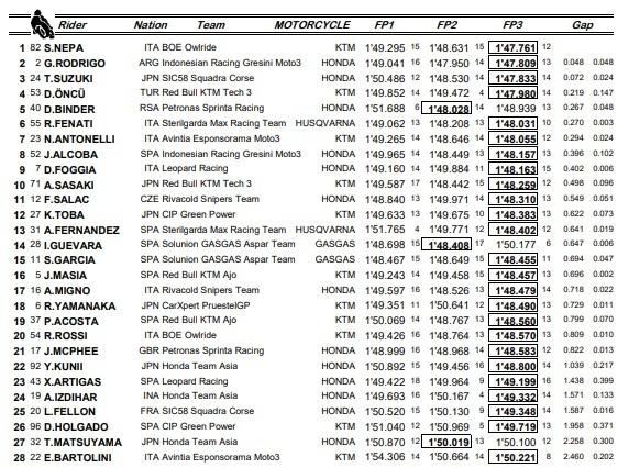 Estos son los tiempos de todos los pilotos en las tres sesiones de entrenamientos libres de MotoGP.