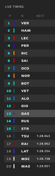 Estos son los pilotos que cerrarán la parrilla de mañana tras finalizar la Q1 del GP de Gran Bretaña de Fórmula 1